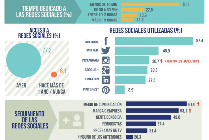 Estadísticas uso de redes sociales en España