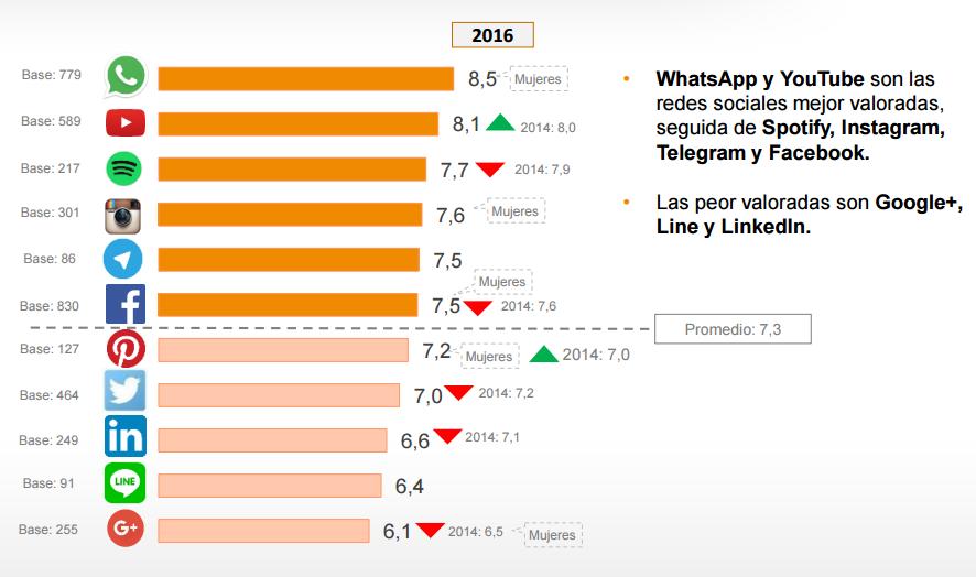 Redes Sociales más valoradas